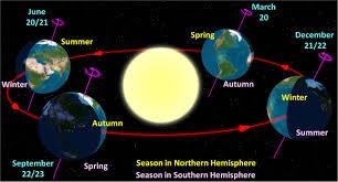 cycle soleil